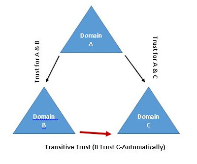 Transitive Trust in Active directory