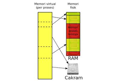 Pengertian Virtual Memori pada Sistem Operasi