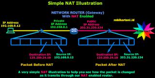 Defenisi, Prinsip Kerja dan Jenis-Jenis Network Address Translation (NAT) Pada Jaringan Komputer