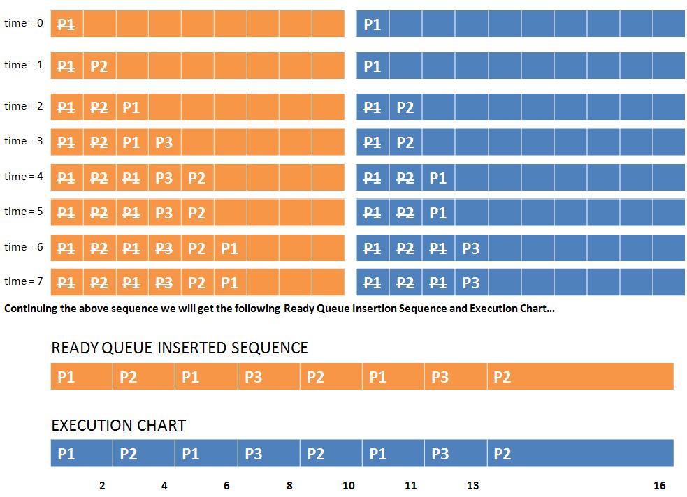 GATE Questions - OS - CPU Scheduling