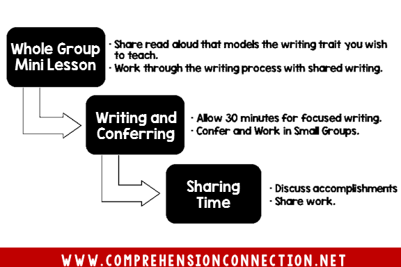 This diagram shows a writer's workshop schedule. It includes a 10 minute mini lesson followed by work time and ends with a sharing session.