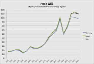 Peak Oil is Here thumbnail