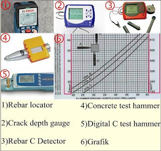 Alat Uji Beton Dan Fungsinya,rebar locator,crack depth gauge, rebar c detector, concrete test hammer,digital c test hammer,grafik