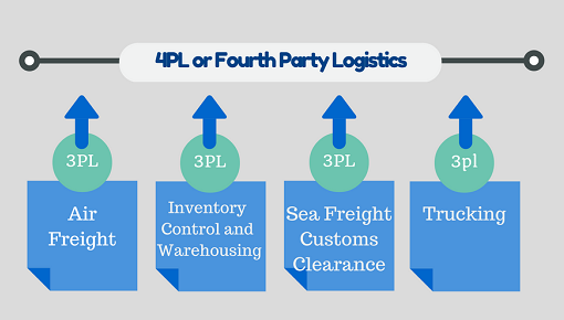 Logistics Operations in Supply Chain Network