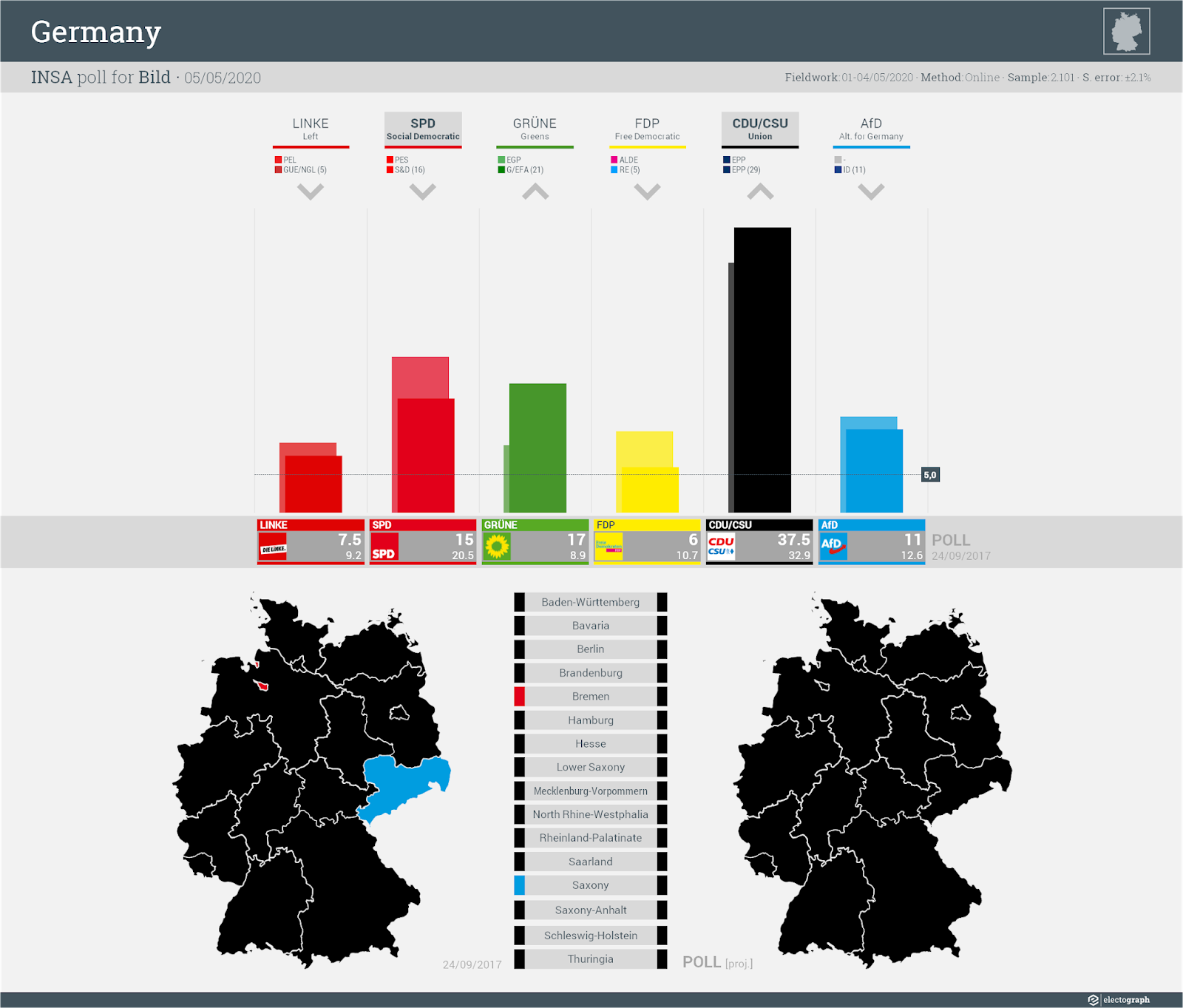 GERMANY: INSA poll chart for Bild, 5 May 2020