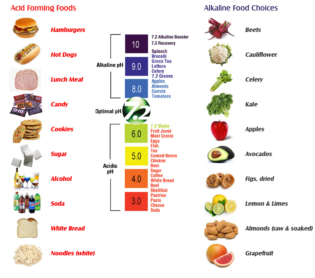 List Of Ph Values Of Common Foods