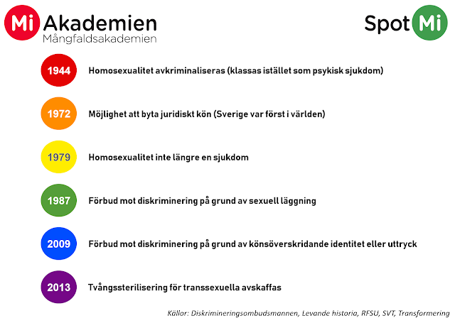 6 viktiga datum i Sveriges historia för homosexuella och transpersoner