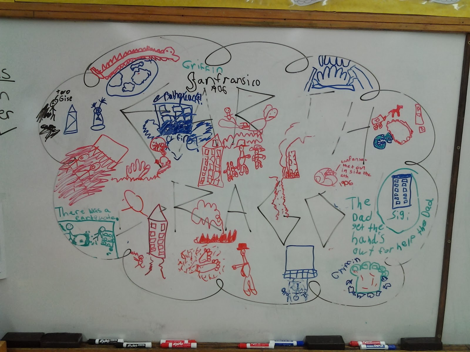 Using graffiti walls for review in the classroom a unique approach to review that works