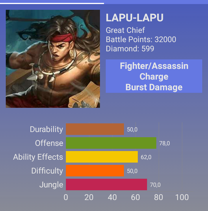 Lapu Lapu Mobile Legend