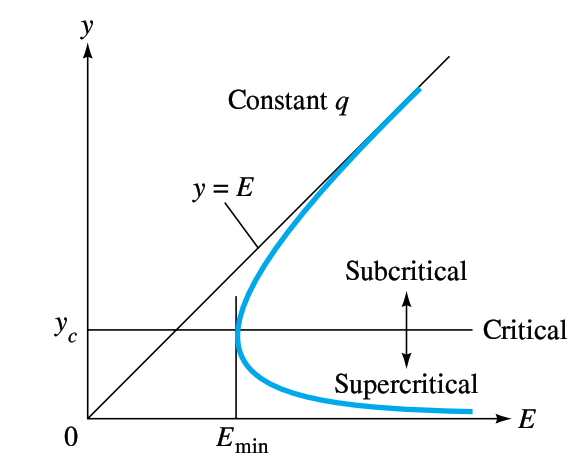 To Investigate The Relationship Between Specific Energy  E