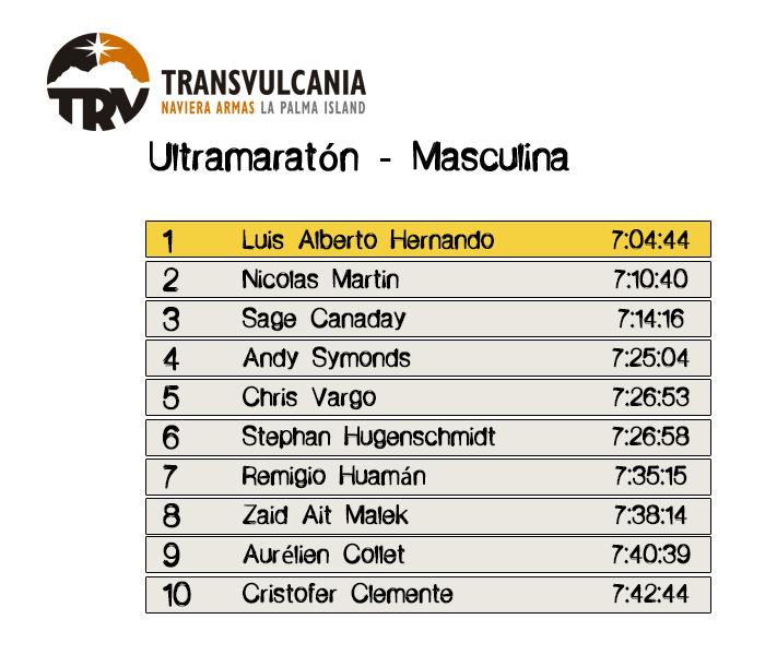Resultados Ultramaratón Masculina - Transvulcania 2016