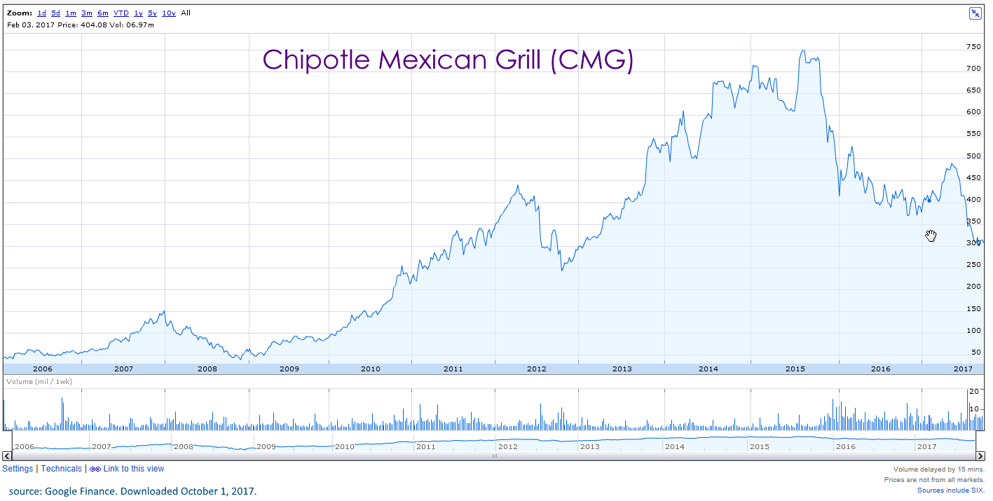 Chipotle Stock Quote 2017  Can Turtles Fly
