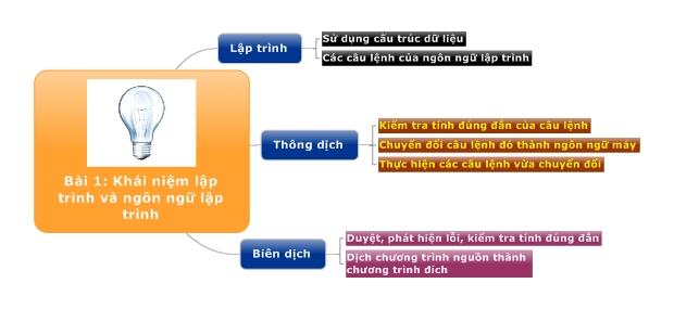 Bài 1: Khái niệm lập trình và ngôn ngữ lập trình