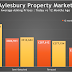 Aylesbury Property Market – Asking Prices Up 1.5% in the Last 12 Months