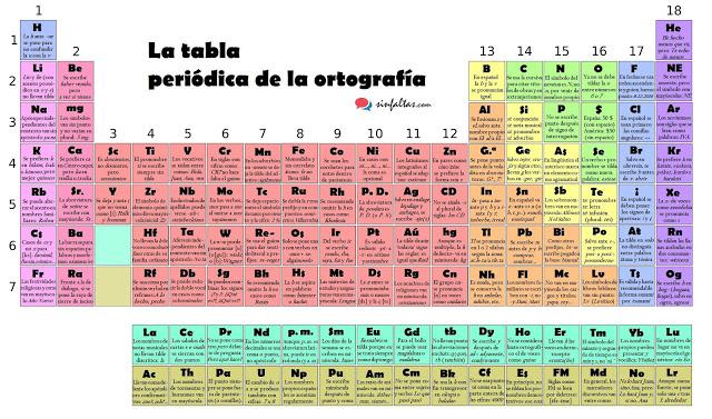 """""""la tabla periódica de la ortografía"""""""