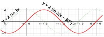 grafik fungsi y = 2sin 3x