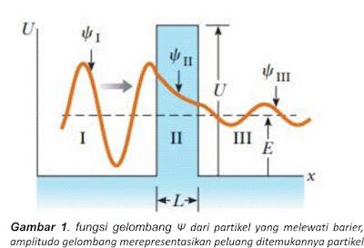 fungsi gelombang partikel melewati barier