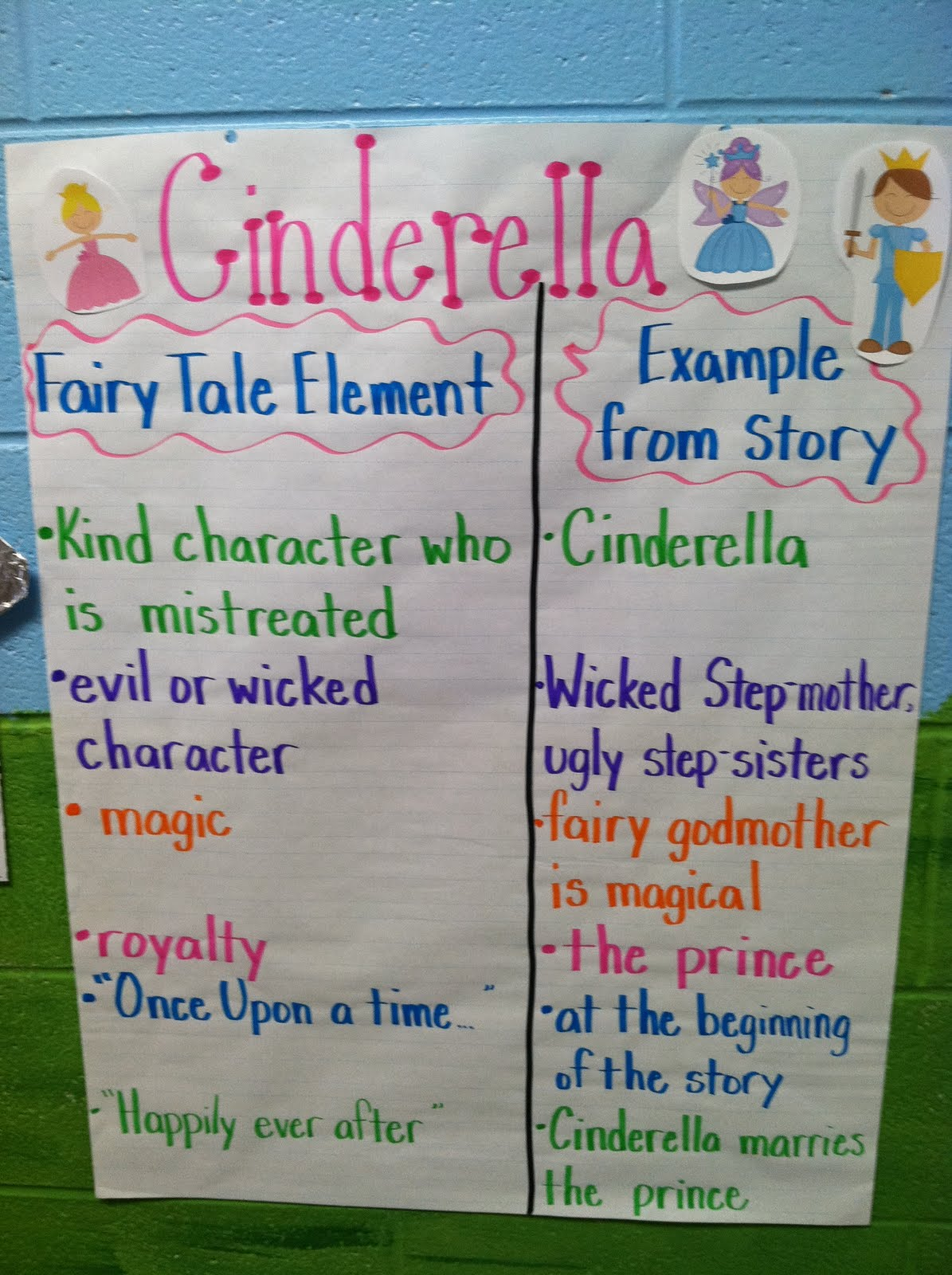 Life In First Grade Fairy Tales Unit Nderella And The Wizard Of Oz
