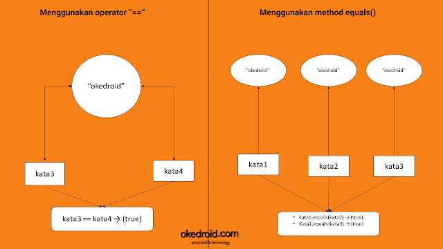 Contoh Perbandingan Difference between Penggunaan Operator == ,dengan method equals() di pada program java