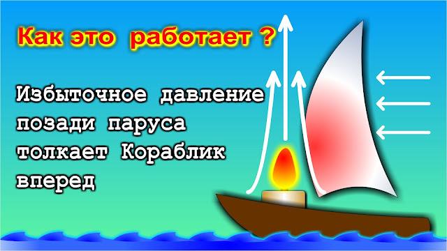 Кораблик на свечках