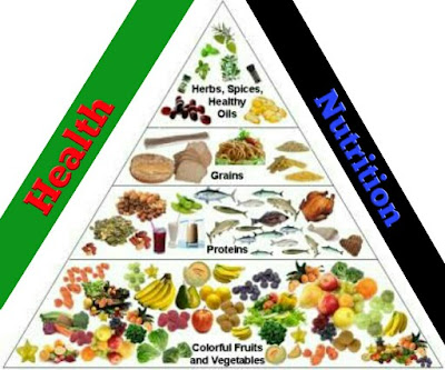How Health and Nutrition Interlinked ?