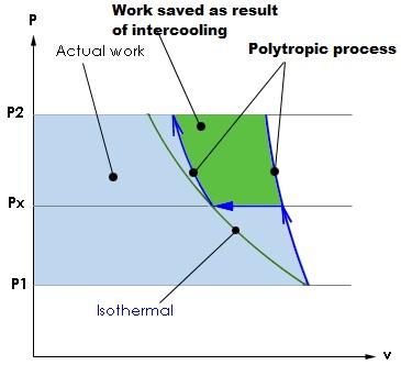 EFFECT OF INTERCOOLING ON BRAYTON CYCLE - Mechanical Engineering
