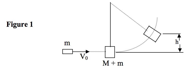 Physics 4A djruiz: Ballistic Pendulum