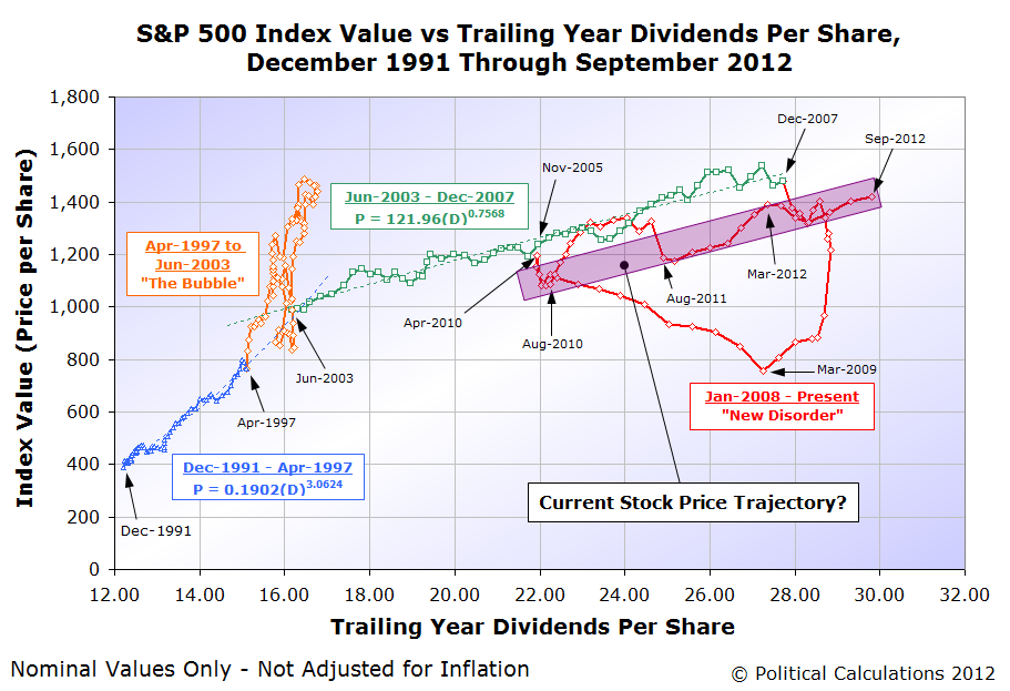 S&P 500 Index Value vs Trailing Year Dividends Per Share, December 1991 Through 7 September 2012