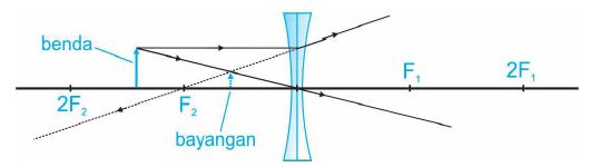 Diagram sinar dengan benda di antara 2F2 dan F2.