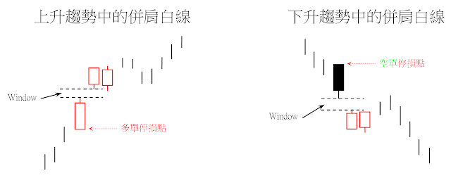 向上跳空併肩白線(upgap side-by-side white lines)和向下跳空併肩白線(downgap side-by-side white lines)