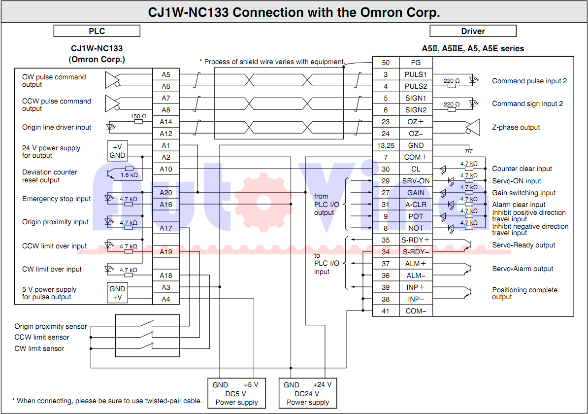 Kết nối điều khiển vị trí, lệnh phát xung bằng PLC, module phát xung hãng Omron CJ1W-NC133