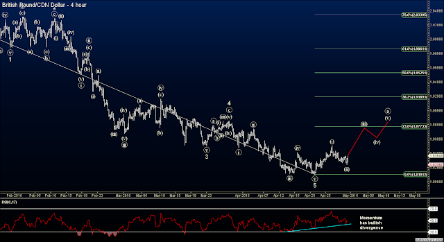 Elliott Wave Forex Signals - Long GBPCAD