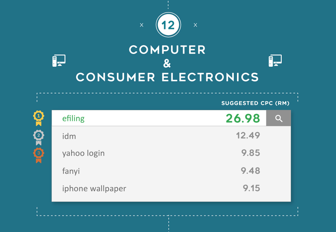 The most expensive Google keywords for Computer & Consumer Electronics in Malaysia