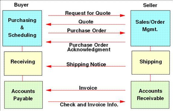 EDI and B2B Basics EDI flows overview