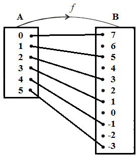 edyindo.blogspot.com: Defenisi Fungsi dalam Matematika ...