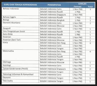 Informasi Lowongan Kerja Terbaru PNS / Non PNS Kementerian Pendidikan dan Kebudayaan RI