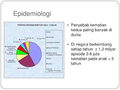 Epidemiologi Penyakit Meningitis di Indonesia