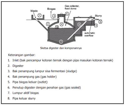 Instalasi dan komponen biogas