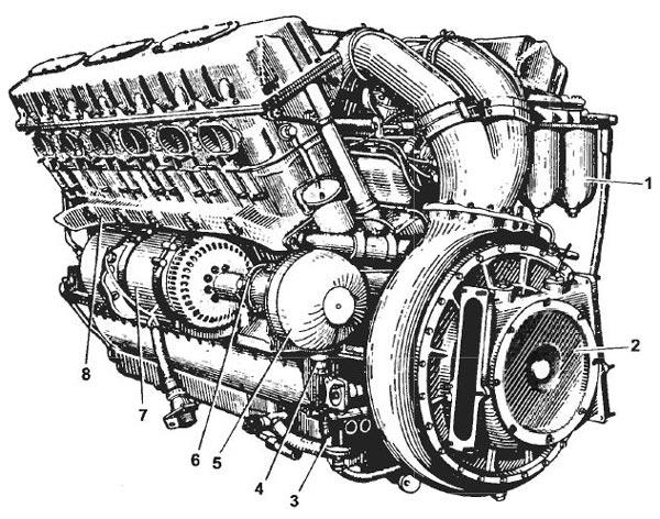Двигатель В12-6. Вид со стороны нагнетателя: 1 — топливный фильтр тонкой очистки; 2 — нагнетатель; 3 — топливный насос БНК-12ТК; 4 — трубопровод для подвода масла в гидромуфту; 5 — гидромуфта при¬вода генератора; 6 — трубопровод для отвода масла из гидромуфты; 7 — генератор; 8 — коллектор распределения охлаждающей жидкости по цилиндрам
