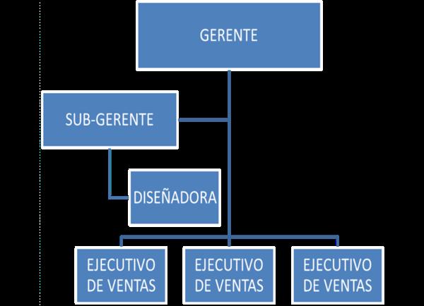 EMPRESA DE DECORACIÓN DE INTERIORES \