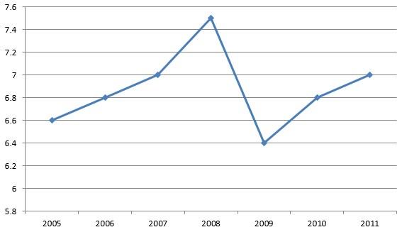 Penyajian Data Menggunakan Diagram Garis | Kumpulan Rumus ...