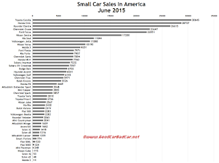 USA small car sales chart June 2015