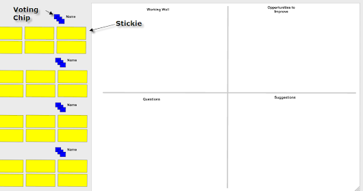 Facilitating Retrospectives with Remote Attendees using Google Drawing in 5 Easy Steps