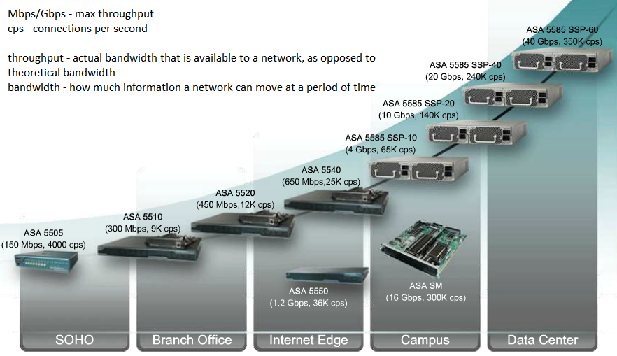 SC Labs   Networking notes (CCNA R/S, CCNA Sec, CCNP R/S