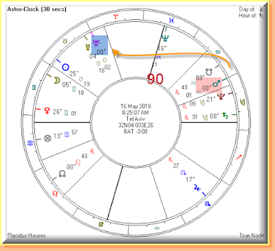 May 16 planetary positions