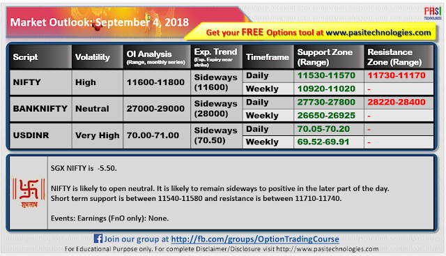 Indian Market Outlook: September 04, 2018