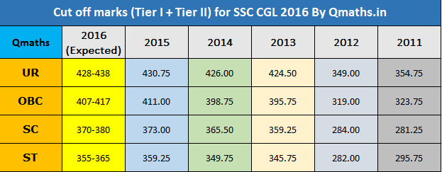 Ssc Cgl Tier 2 Exam Paper Pdf