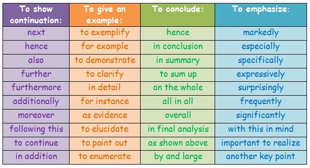 transition words to conclude an essay