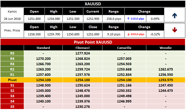Pivot Point Harian Emas XAUSD