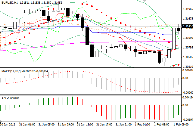 Day trading forex with price action